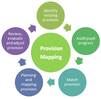 provision mapping diagram